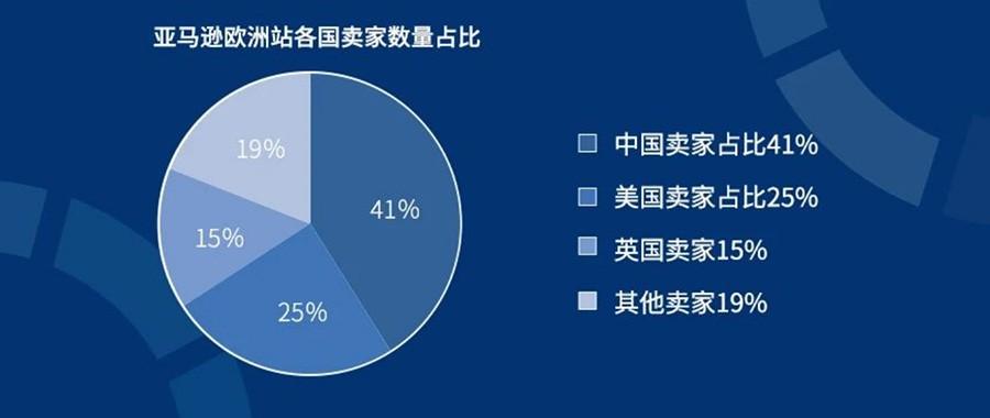 中国卖家正在占领海外电商市场